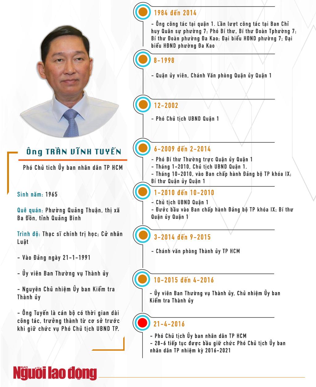 """[Infographic] """"Quan lộ"""" của ông Trần Vĩnh Tuyến và ông Trần Trọng Tuấn - 1"""