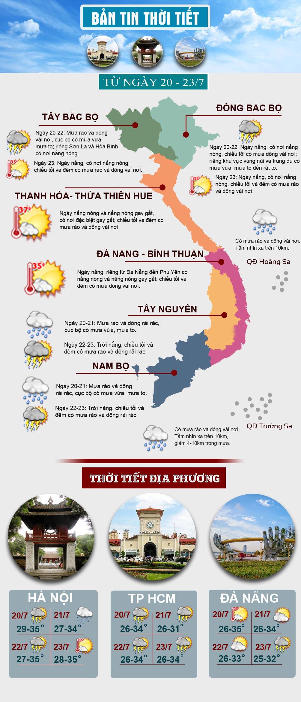 Miền Bắc có mưa dông diện rộng sau nhiều ngày nắng nóng kinh hoàng - 1
