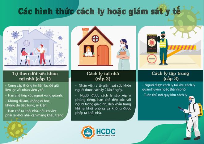 Người ở Đà Nẵng về TP.HCM được xét nghiệm COVID-19 như thế nào? - 2