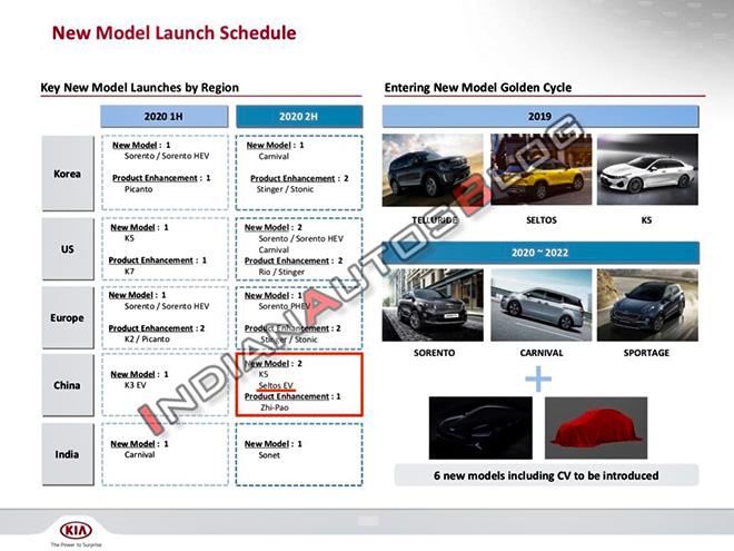 KIA Seltos sẽ có thêm phiên bản sử dụng động cơ điện vào năm sau - 2