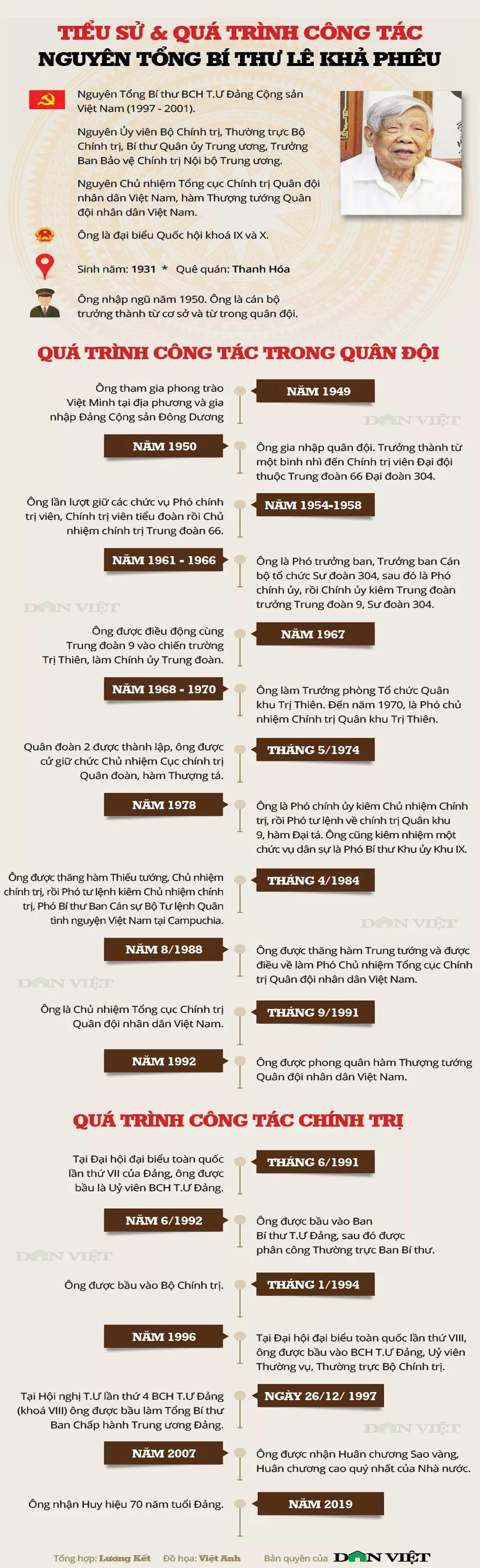 Infographic về tiểu sử và quá trình công tác của nguyên Tổng Bí thư Lê Khả Phiêu - 1