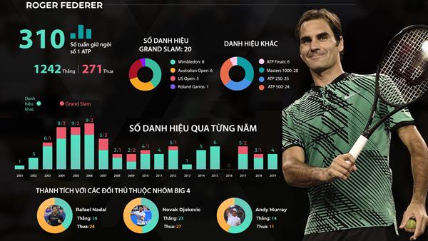 Federer tuổi 39 vẫn ôm mộng bá vương trên đỉnh cao Grand Slam - 11