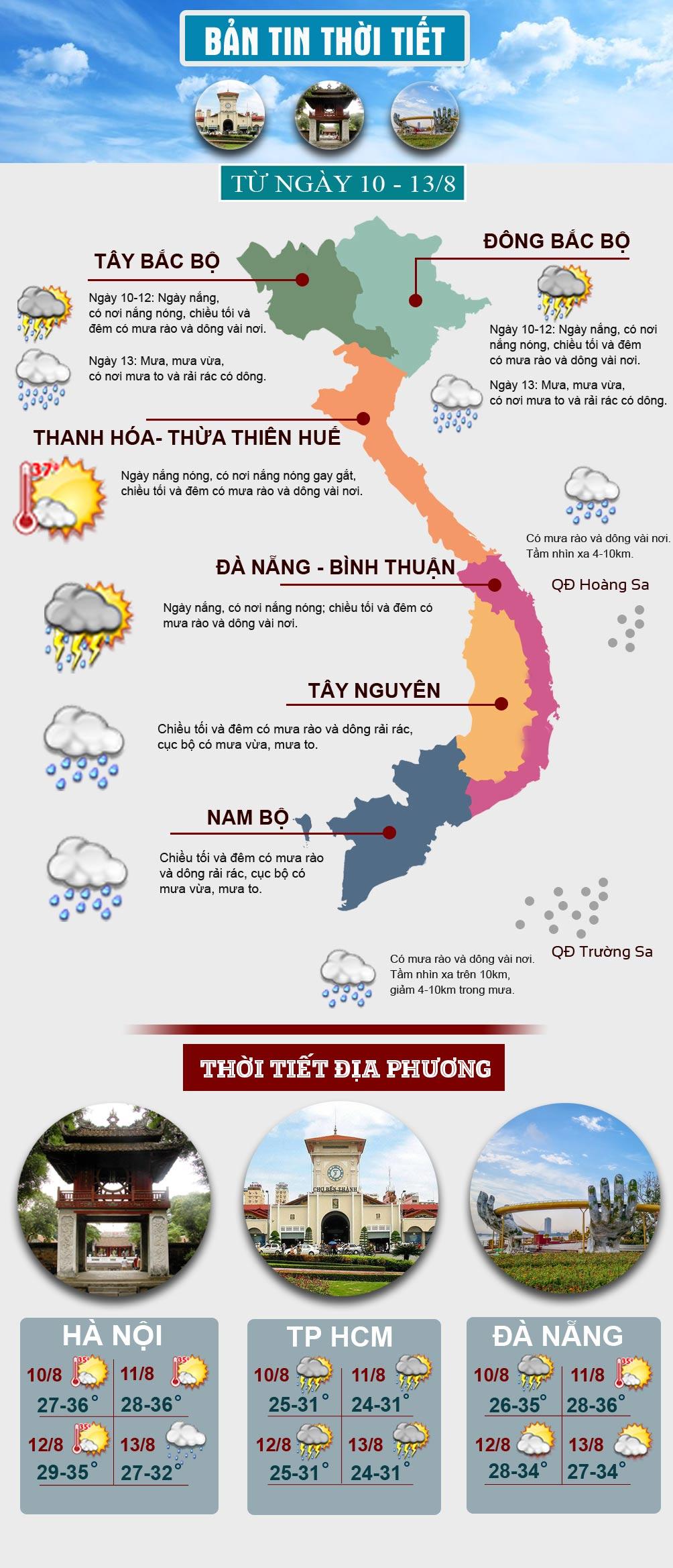 Miền Bắc có nắng nóng trước khi hứng đợt mưa dông kéo dài - 1