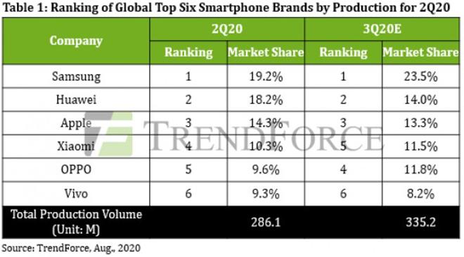 Bức tranh toàn cảnh thị trường smartphone quý 2 - 1
