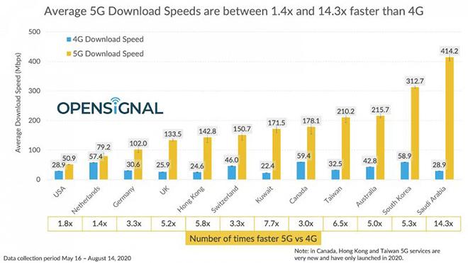 10 quốc gia có mạng 5G nhanh nhất - vắng bóng Mỹ - 1