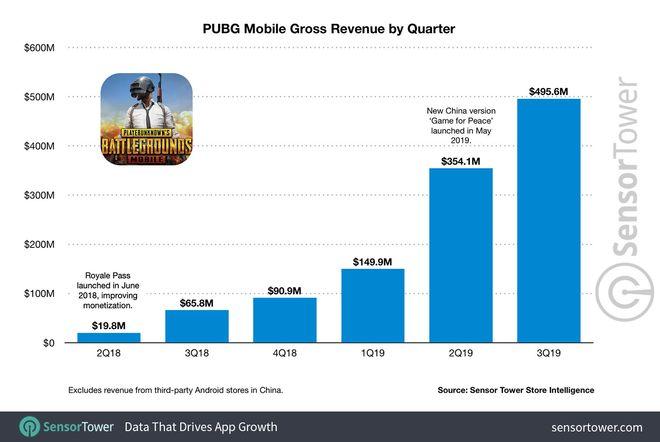 PUBG Mobile bắt đầu lao dốc, Tencent lên kế hoạch thay thế bằng game sinh tồn mới - 1