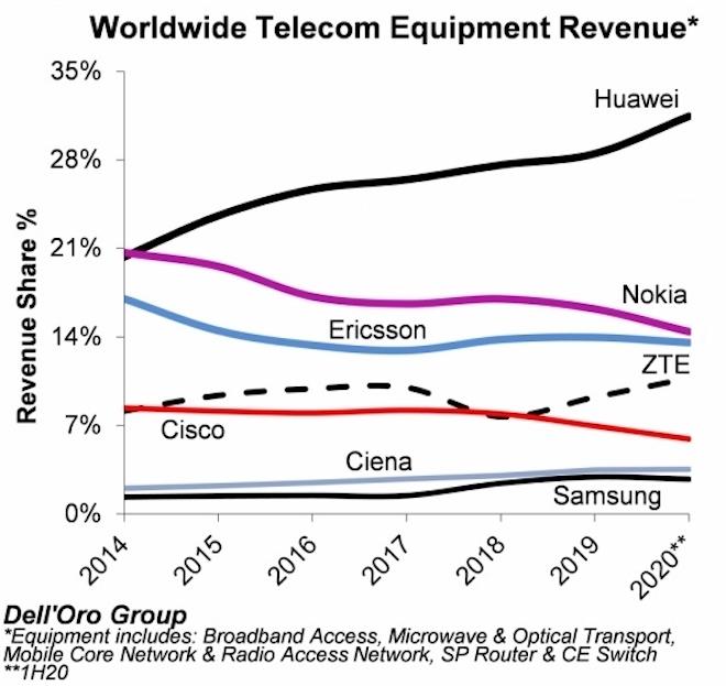 """Các """"ông lớn"""" về thiết bị viễn thông Huawei, Nokia, Cisco,... ai """"trùm"""" hơn ai? - 1"""