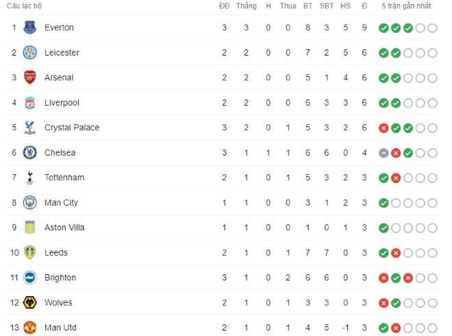 Cực nóng bảng xếp hạng Ngoại hạng Anh: MU có 3 điểm đầu tiên đứng thứ mấy? - 2