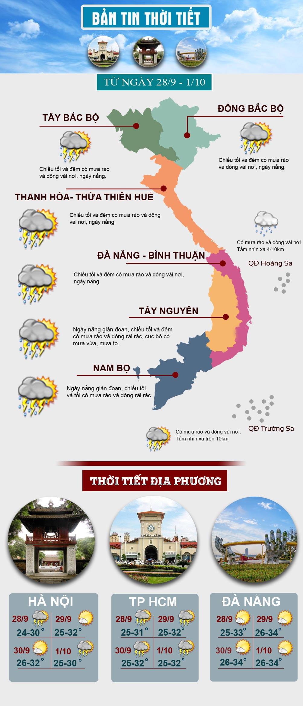 Miền Bắc mưa nắng đan xen, cảnh báo lũ quét, sạt lở đất ở vùng núi - 1