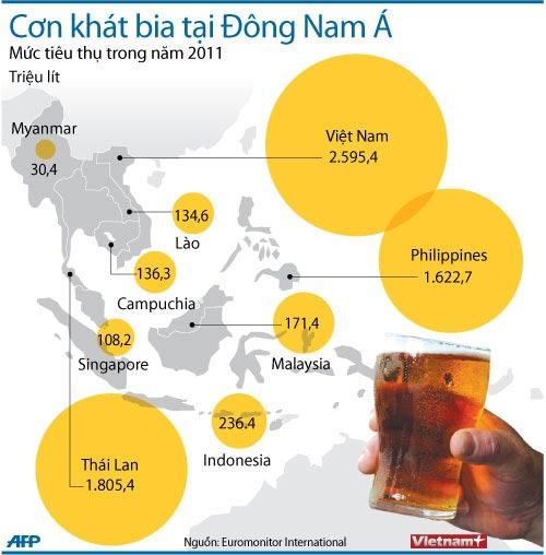 Người VN uống bia nhiều nhất Đông Nam Á - 1