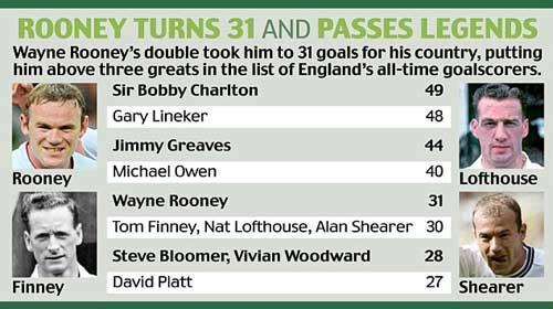 Rooney: Một cú đúp, hai cột mốc - 1