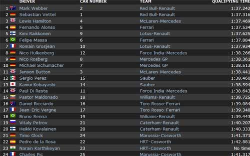 Webber giành pole tại Korean GP - 1