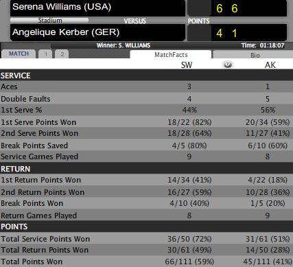 Serena - Kerber: Đẳng cấp vượt trội (Bảng đỏ WTA Championships) - 1