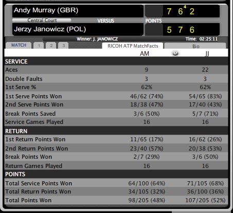 Murray – Janowicz: Choáng váng (video tennis, V3 Paris Masters) - 1