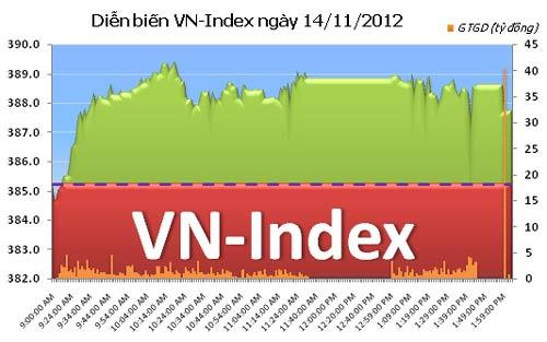 TTCK chiều 14/11: VN-Index giữ sắc xanh - 1