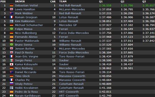 Phân hạng US GP: Không thể cản Vettel - 1