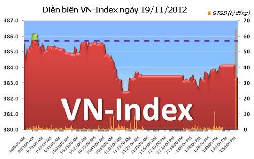 TTCK chiều 19/11: VN-Index mất mốc 385 điểm - 1