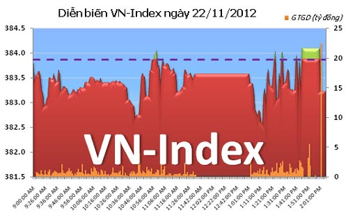 TTCK chiều 22/11: VN-Index đảo chiều bất thành - 1