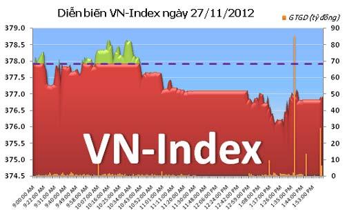 TTCK chiều 27/11: HNX-Index giậm chân tại chỗ - 1