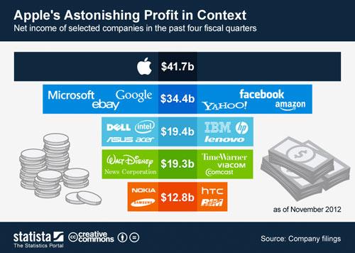 Apple bằng Microsoft, Google, Yahoo, Facebook cộng lại - 1