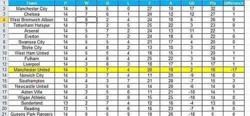 Không có Persie, MU chỉ xếp thứ… 12 - 1