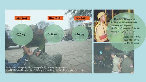 Vì sao tội phạm cướp giật ở Hà Nội giảm? - 1