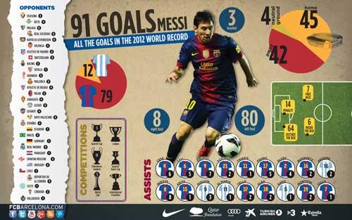 91 bàn của Messi: Những con số thú vị - 1