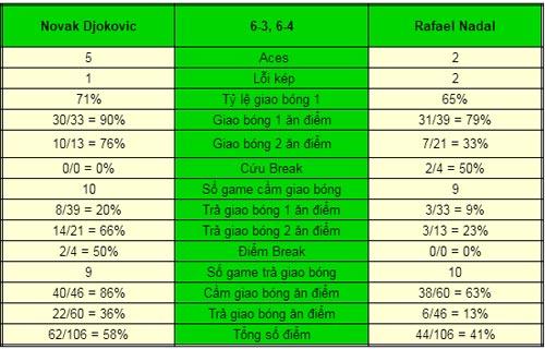 Djokovic - Nadal: Không ai ngờ (CK China Open) - 1