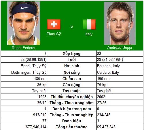 Theo bước chân Federer (V2 Shanghai Masters) - 1