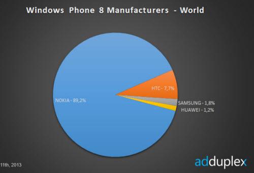 "Nokia: ""Ông trùm"" Windows Phone - 1"