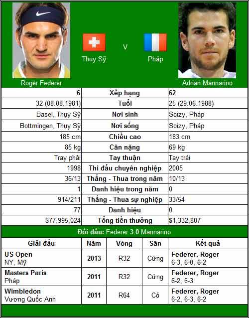 V1 Swiss Indoors: Mòn mỏi đợi Federer - 1