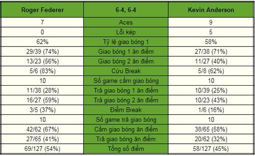 Federer - Anderson: Hoàn thành mục tiêu (V2 Paris Masters) - 1