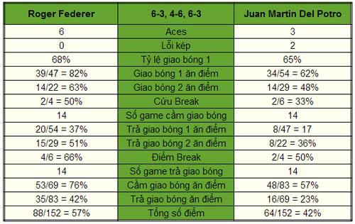 Federer - Del Potro: Bóng dáng huyền thoại (TK Paris Masters) - 1