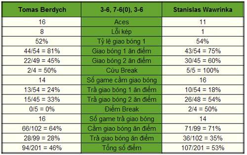 Wawrinka - Berdych: Khởi đầu hoàn hảo (Bảng A World Tour Finals) - 1