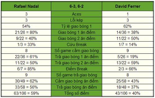 Nadal - Ferrer: Kỳ tích có lặp lại? (Bảng A World Tour Finals) - 1