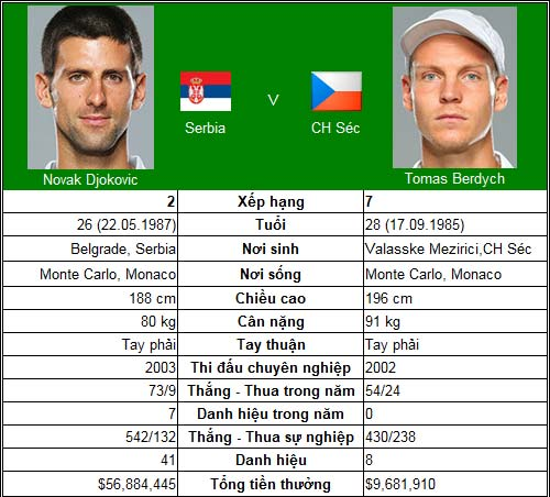 """CK Davis Cup, ngày 3: """"Cánh én"""" Djokovic - 1"""