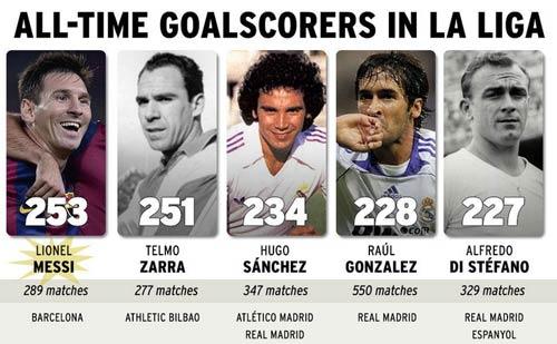 Sau Telmo Zarra, Messi sắp vượt nốt Raul - 1