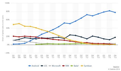 5 việc Google làm sau nhưng thành công hơn Nokia gấp bội - 1