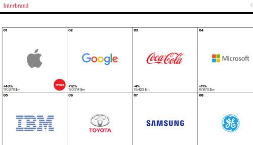 """Lenovo lần đầu lọt """"top"""" 100 thương hiệu tốt nhất hành tinh - 1"""