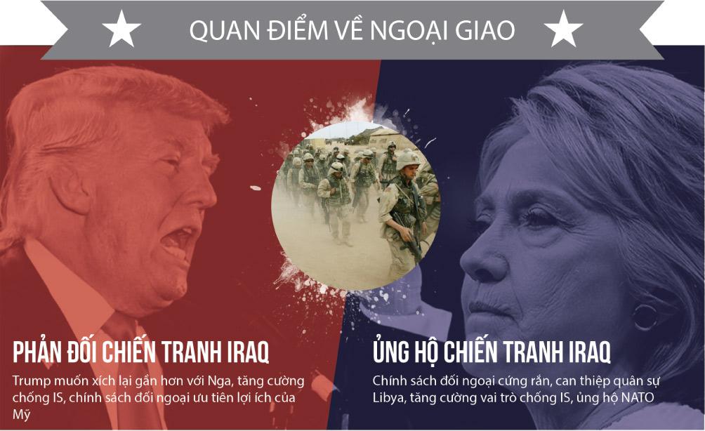 [Đồ họa] Khác nhau như nước với lửa giữa Trump và Clinton - 6