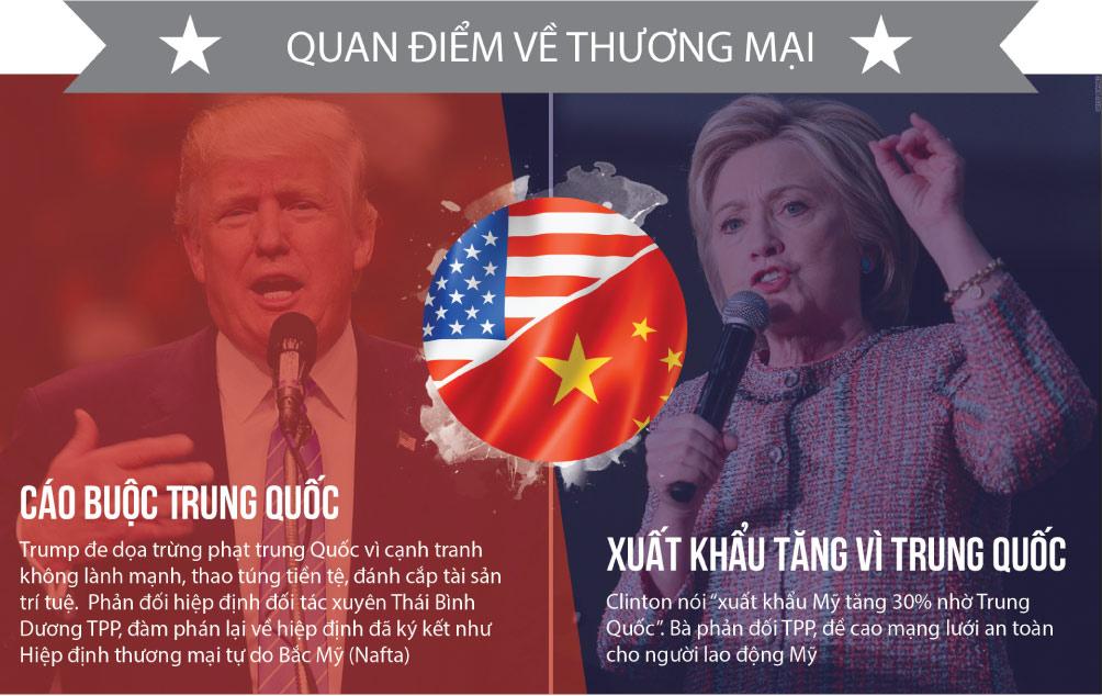 [Đồ họa] Khác nhau như nước với lửa giữa Trump và Clinton - 7