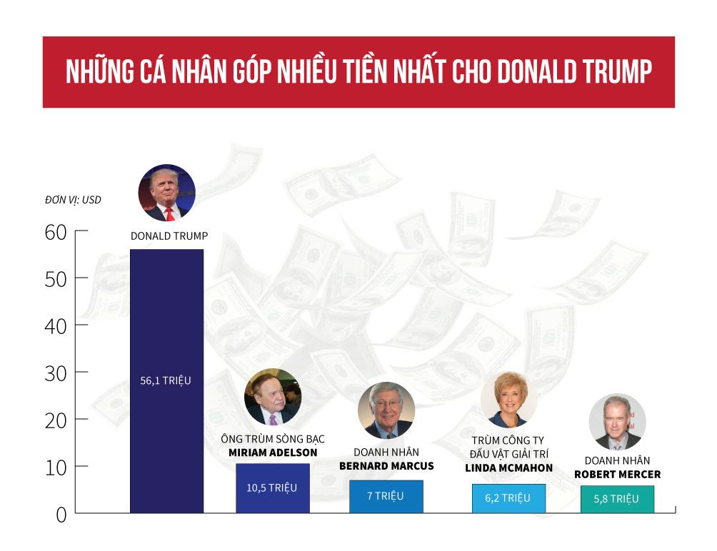 [Đồ họa] Donald Trump tiêu bao nhiêu cho cuộc đua vào Nhà Trắng? - 3