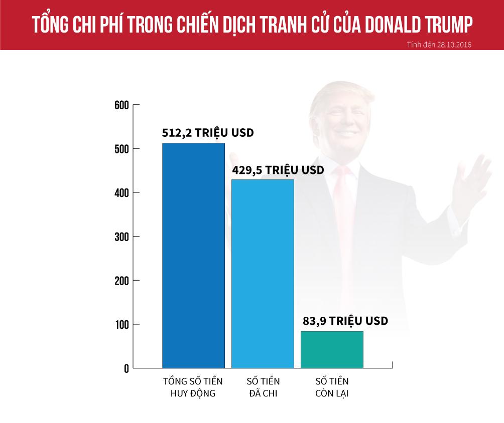 [Đồ họa] Donald Trump tiêu bao nhiêu cho cuộc đua vào Nhà Trắng? - 1