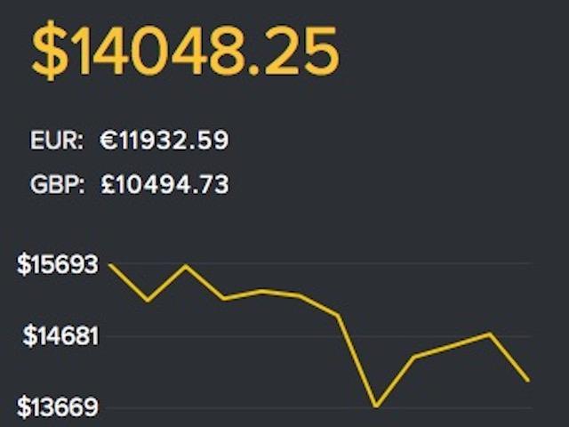 Tiền điện tử Bitcoin và ETH cùng quay đầu giảm giá mạnh