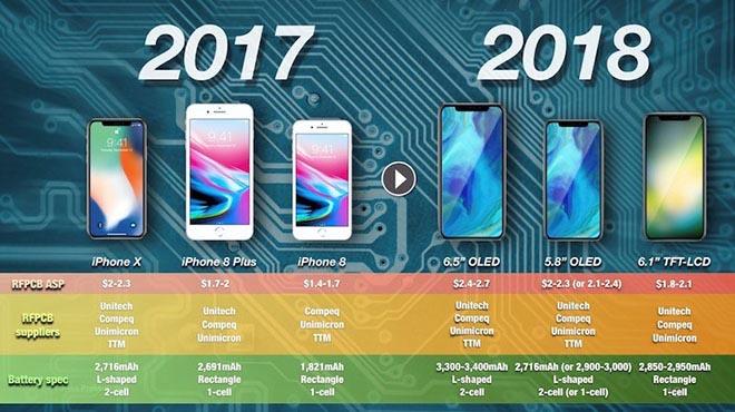 iPhone X 2018 sẽ có pin tăng lên 10%, mạnh mẽ hơn với thiết 1 cell chữ L - 1