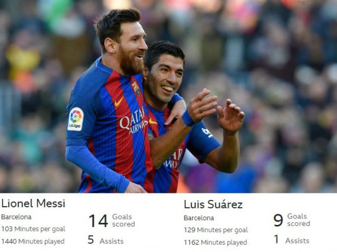 "Kinh điển Real – Barca: ""Hỏa tiễn"" Messi – Suarez mạnh gấp 4 Ronaldo – Benzema - 1"