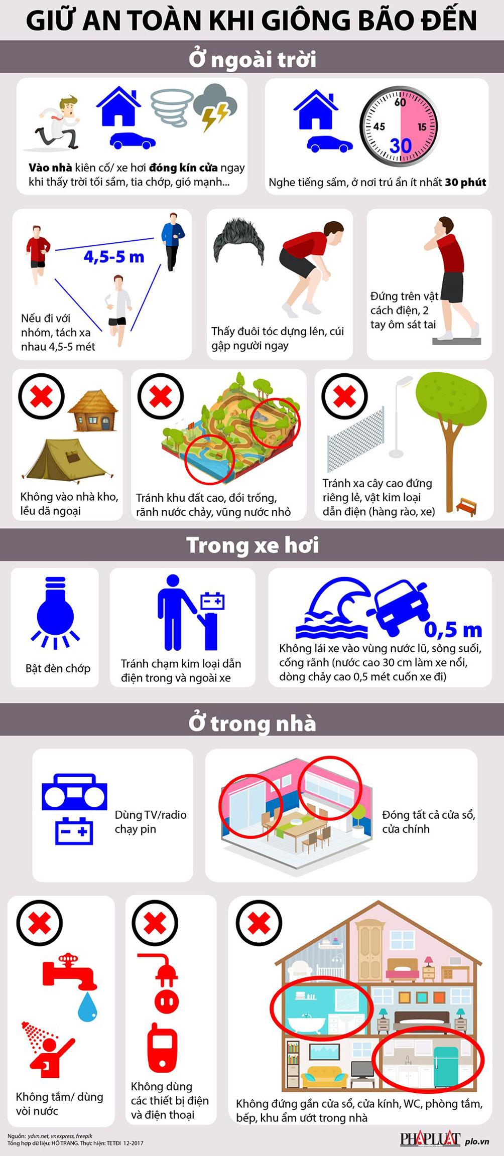 Infographic: Cách giữ an toàn trước bão Tembin - 1