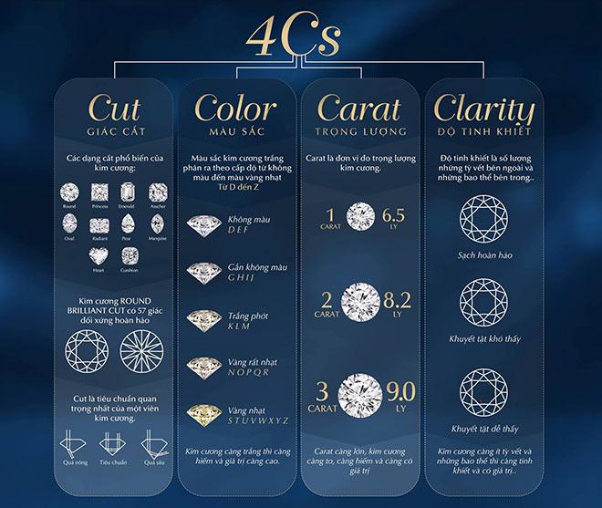 Thị trường trang sức kim cương liên tục khuyến mãi, người tiêu dùng nên mừng hay lo? - 1