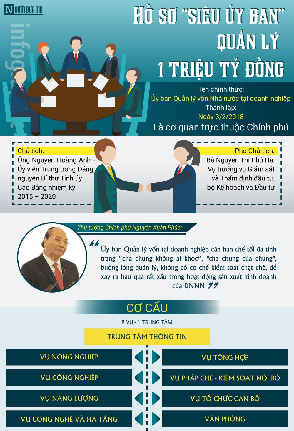 """[Infographic] Quyền lực triệu tỷ đồng của """"siêu uỷ ban"""" quản lý vốn Nhà nước - 1"""