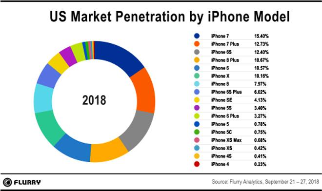 iPhone Xs và iPhone Xs Max thắng lớn tại Mỹ - 1